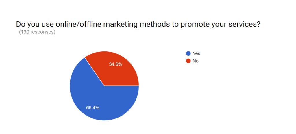 online/offline marketing methods