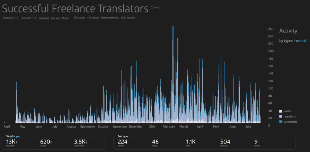 Successful freelance translator